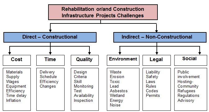 Managing construction and rehabilitation projects